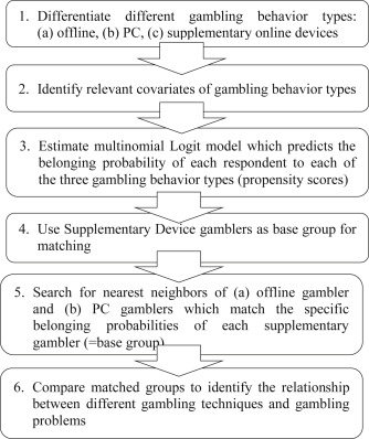 Analysis of gambling behaviour star city casino accommodation