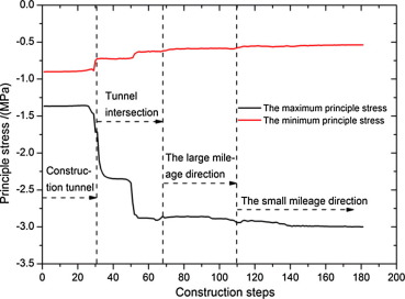 Stress Changes At The Tunnel Crown Of The Tunnel Intersection Area