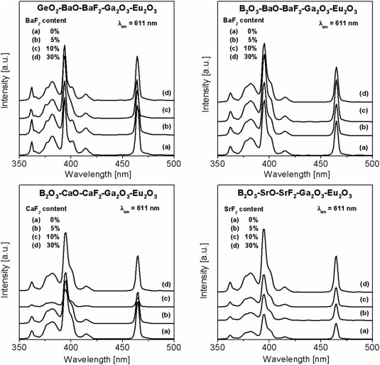excitation spectra of eu ions in borate and germanate glasses with differentu