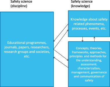 What is safety science? - ScienceDirect