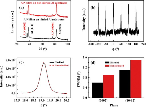 (a) XRD 2θ-ω scan for ∼300nm-thick AlN films grown on nitrided and non-nitrided ...