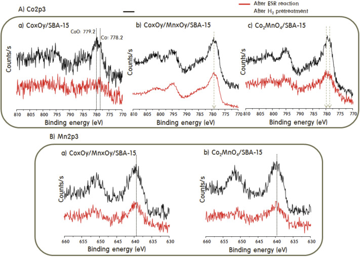 Effect of MnOx in the catalytic stabilization of Co2MnO4 spinel ...