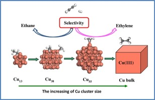 Effect of the size of Cu clusters on selectivity and activity of ...