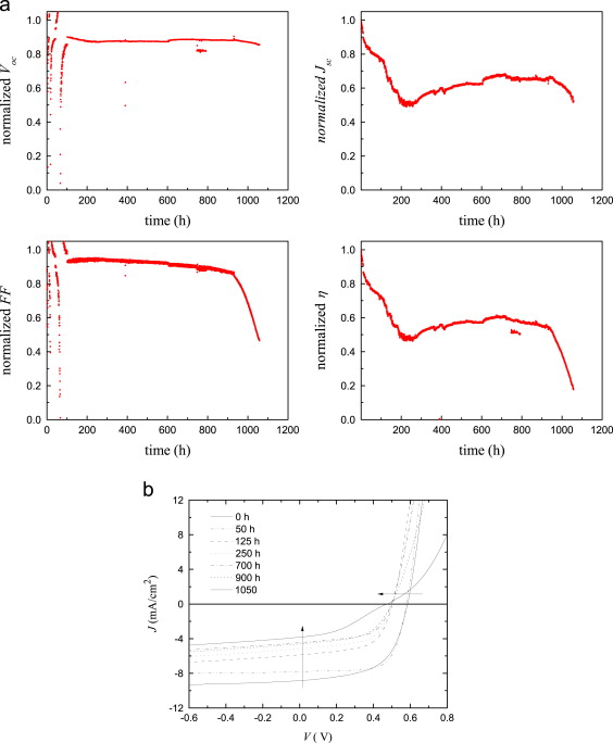effect of light induced degradation on electrical transport and a nor zed cell performance evolution of p3ht pcbm aged under continuous