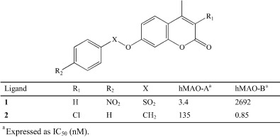 1 s2.0 S0928098717300696 t1 a rational approach to elucidate human monoamine oxidase molecular  at mifinder.co