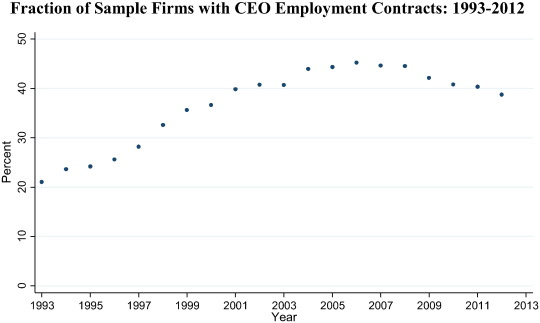 Explicit Employment Contracts And Ceo Compensation  Sciencedirect