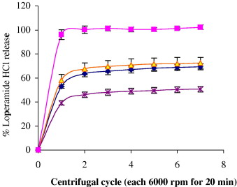 The impact of mPEG composition of copolymers on percentage free loperamide ...