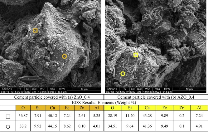 Cement particle covered with (a) ZnO0.4 and (b) AZO0.4 at 28days.