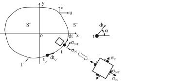 Boundary value problem for an interior region with a contour Γ