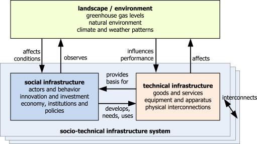 Dissertation socio technical theory