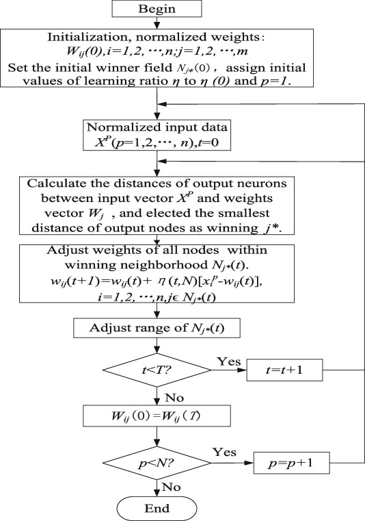 Optimal power dispatch within wind farm based on two approaches to ...