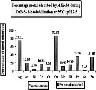 Percent metal adsorbed by