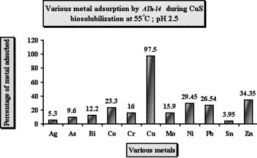 Various metals adsorption by