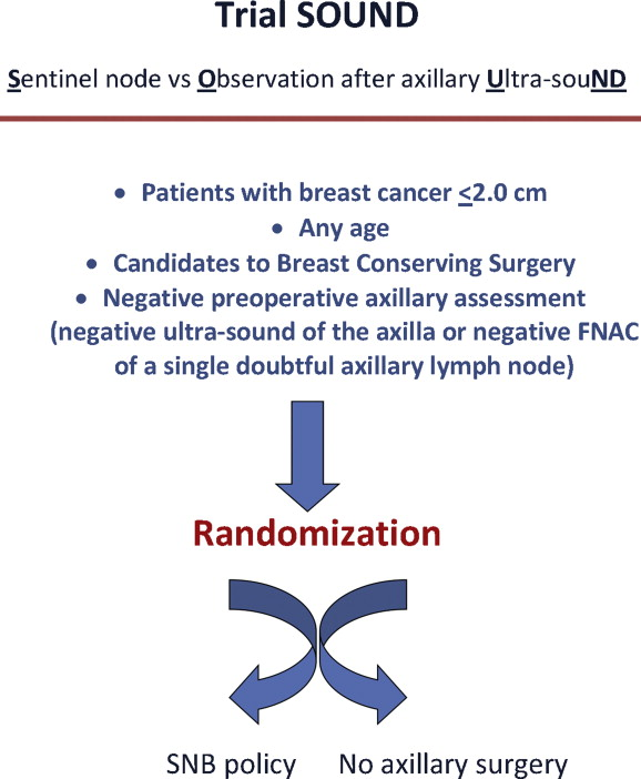 Surgery breast conservating