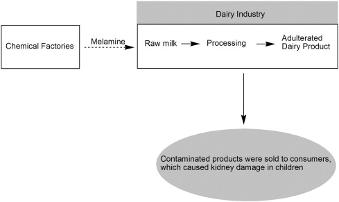 standard methods for the examination of dairy products pdf