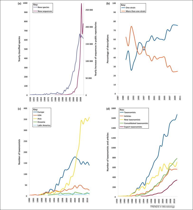 Trends Microbiol. 2012 Sep 4