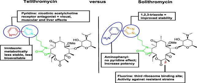 Chemical differentiation of solithromycin from telithromycin