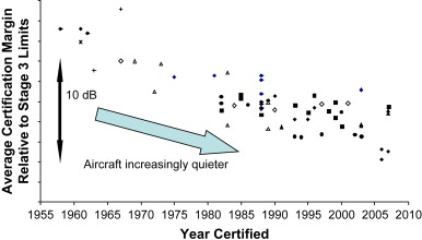 Certification Noise Levels Of Jet Aircraft