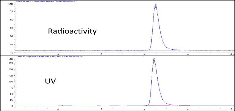 HPLC chromatogram of [18F]-14, co-injected with standard 14, anal column, ...