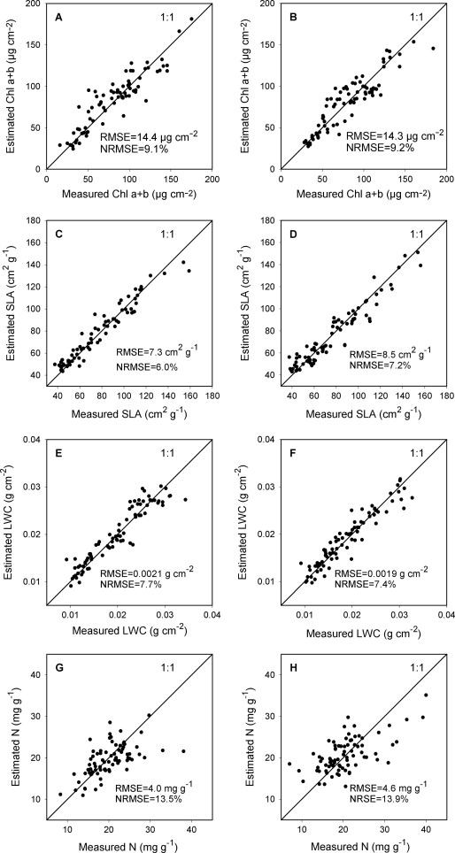 Gaussian processes retrieval of leaf parameters from a multi ...