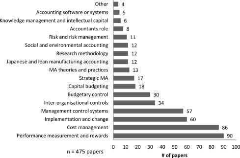 managerial accounting research paper topics