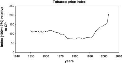 Cigarette smoking by socioeconomic group,.