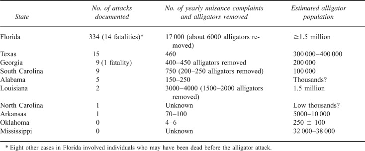 Alligator Attacks Reported In The United States