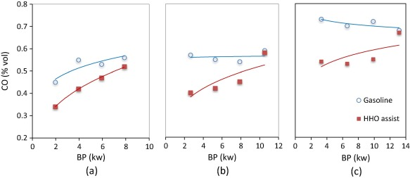 Effect of varying the engine dynamometer load on CO emission; (a) 1500rpm, (b) ...