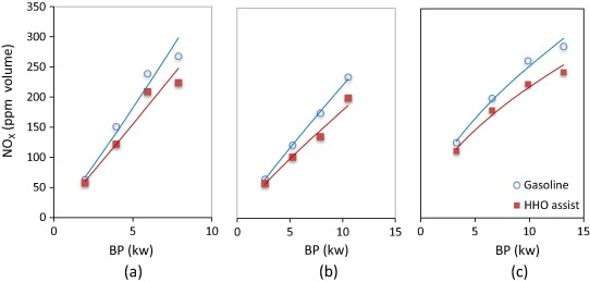 Effect of varying the engine dynamometer load on NOx emission; (a) 1500rpm, (b) ...