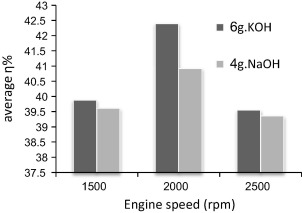 Average efficiencies for using concentrations of 6g KOH and 4g NaOH per liter at ...
