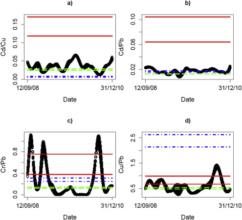 Time series of Cd/Cu (a), Cd/Pb (b), Cr/Pb (c) and Cu/Pb (d) measured at Redcar ...