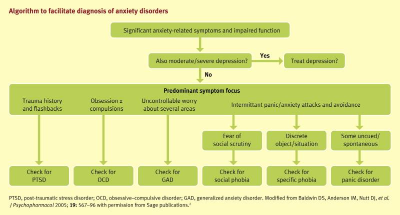 pregabalin anxiety tolerance of ambiguity