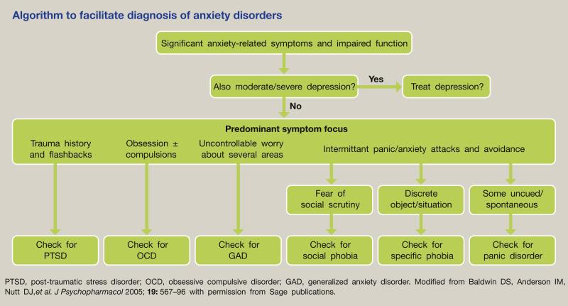 pregabalin anxiety ocd in children