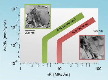 Comparison of experimental literature [9–11] on nanotwinned NiCo alloys and pure ...