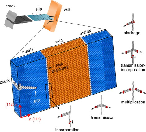 Various outcomes of slip-coherent twin boundary depending on the stress state ...