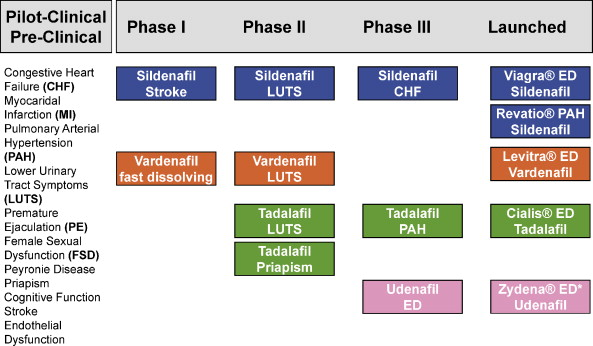 vardenafil clinical trials