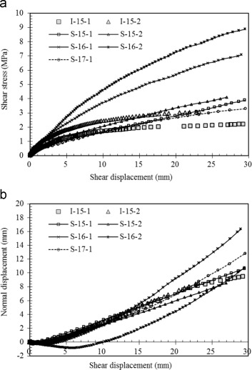 Curves of shear stress–shear displacement (a) and normal displacement–shear…