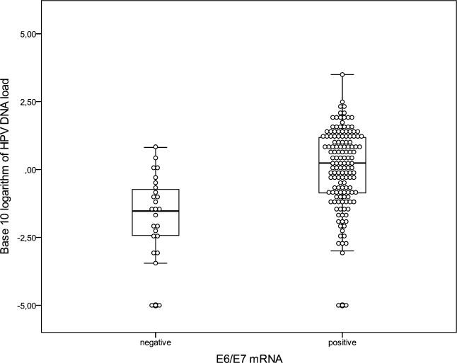 Cumulative HPV-DNA-loads of E6/E7-mRNA negative and positive anal swabs.