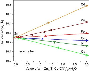 Zinc Metal Formula