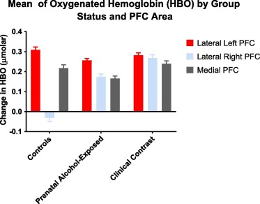 This figure depicts the levels of oxygenated hemoglobin (μmolar) as a function…
