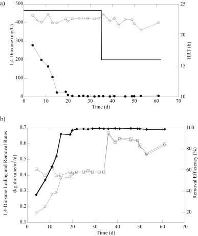 1,4-Dioxane removal performance using PEG gel carriers. (a) Influent 1,4-dioxane ...