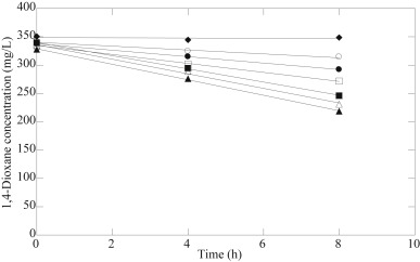 Effect of temperature on 1,4-dioxane removal activity. Open circles, 6.9°C; ...