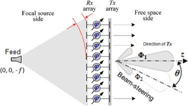 Design Optimization of LNAs and Reflectarray Antennas Using the     Kent Academic Repository   University of Kent Electrics   Ijece   Optimization of Sll of Apcp Antenna Array Manidipa Nath