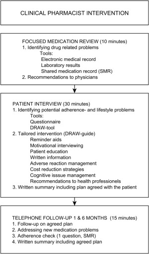 Figure 1 Medication Adherence Report Scale For Asthma Mars A Questionnaire