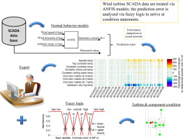 Wind turbine condition monitoring based on SCADA data using normal ...