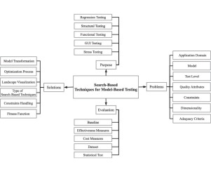 Complex Modeling in Marketing Using Component
