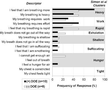 Dyspnea On Exertion