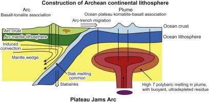 Eastern Dharwar Craton, India: Continental lithosphere growth by ...