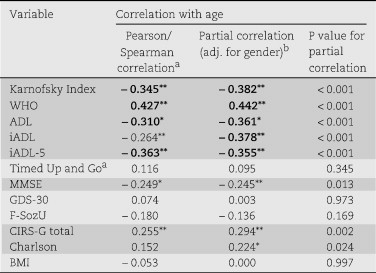 Impact of Age, Sex and Gender in Geriatric Assessment Status