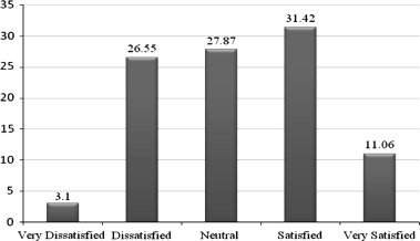 performance evaluation of residential buildings in public housing
